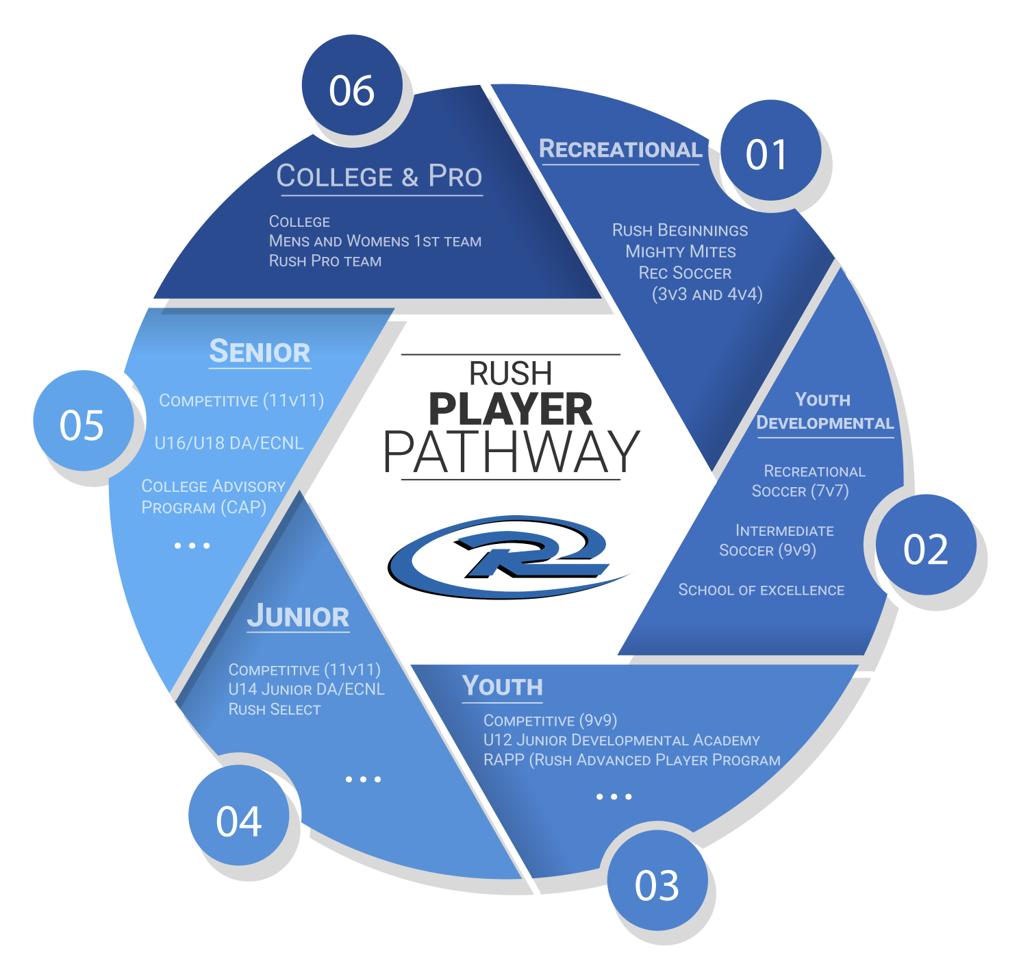Rush Soccer Player Path